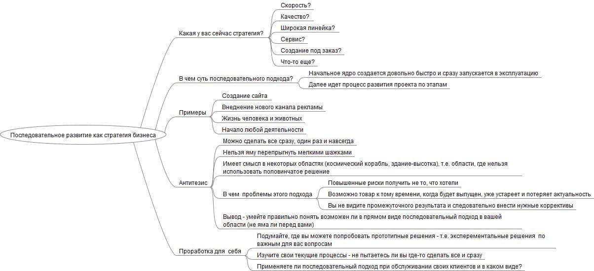 posledovatelnoe-razvitie-kak-strategiya-biznesa