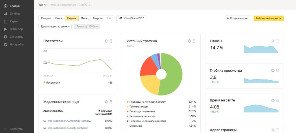 Основная страница Яндекс.Метрики